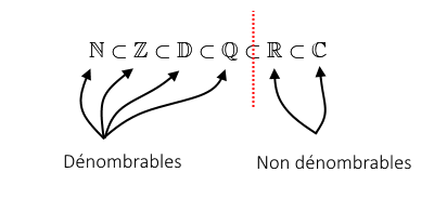 Il y a une rupture entre les ensembles Q et R.