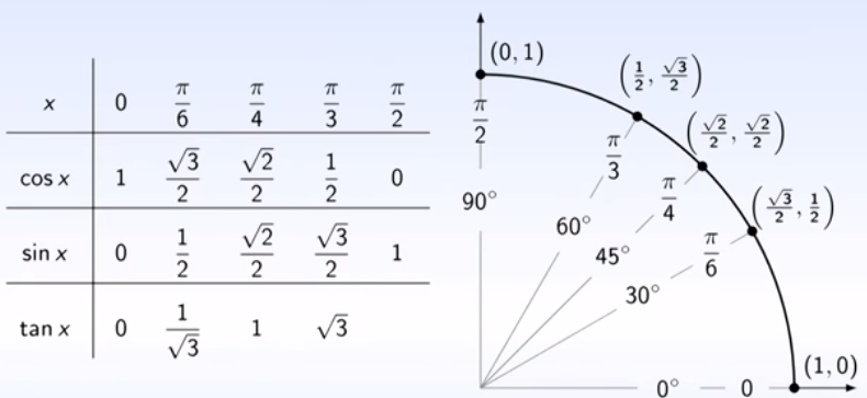 la trigonometrie pdf