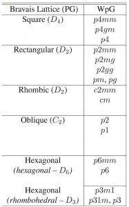 Exemple de groupes d'espaces en fonction des réseaux de Bravais