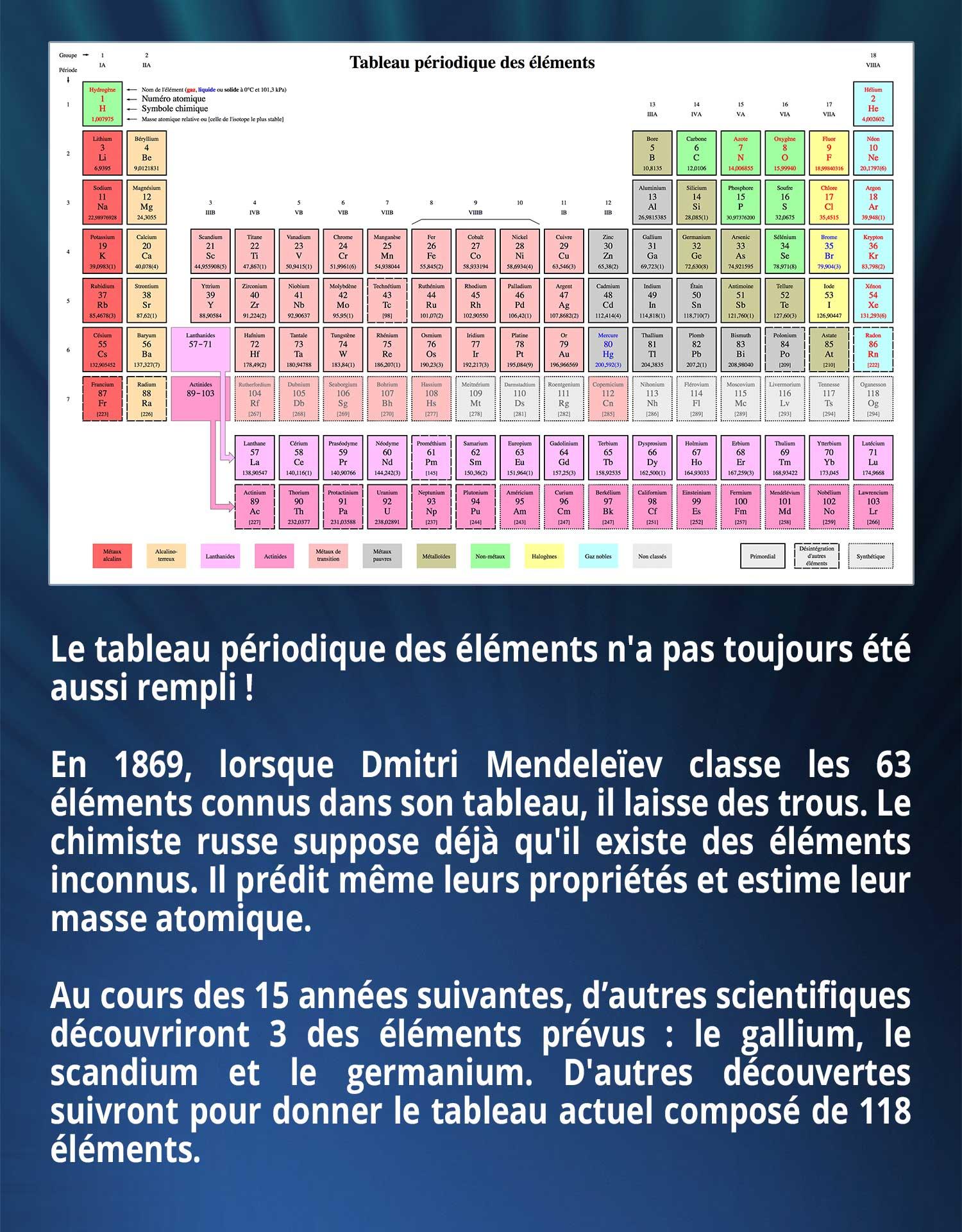 Le tableau périodique des éléments n'a pas toujours été aussi rempli ! En 1869, lorsque Dmitri Mendeleïev classe les 63 éléments connus dans son tableau, il laisse des trous. Le chimiste russe suppose déjà qu'il existe des éléments inconnus. Il prédit même leurs propriétés et estime leur masse atomique. Au cours des 15 années suivantes, d'autres scientifiques découvriront 3 des éléments prévus : le gallium, le scandium et le germanium. D'autres découvertes suivront pour donner le tableau actuel composé de 118 éléments.