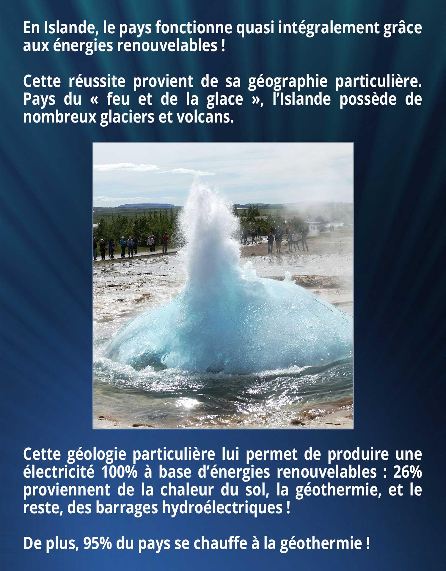 En Islande, le pays fonctionne quasi intégralement grâce aux énergies renouvelables ! Cette réussite provient de sa géographie particulière. Pays du « feu et de la glace », l'Islande possède de nombreux glaciers et volcans. Cette géologie particulière lui permet de produire une électricité 100% à base d'énergies renouvelables : 26% proviennent de la chaleur du sol, la géothermie, et le reste, des barrages hydroélectriques ! De plus, 95% du pays se chauffe à la géothermie !