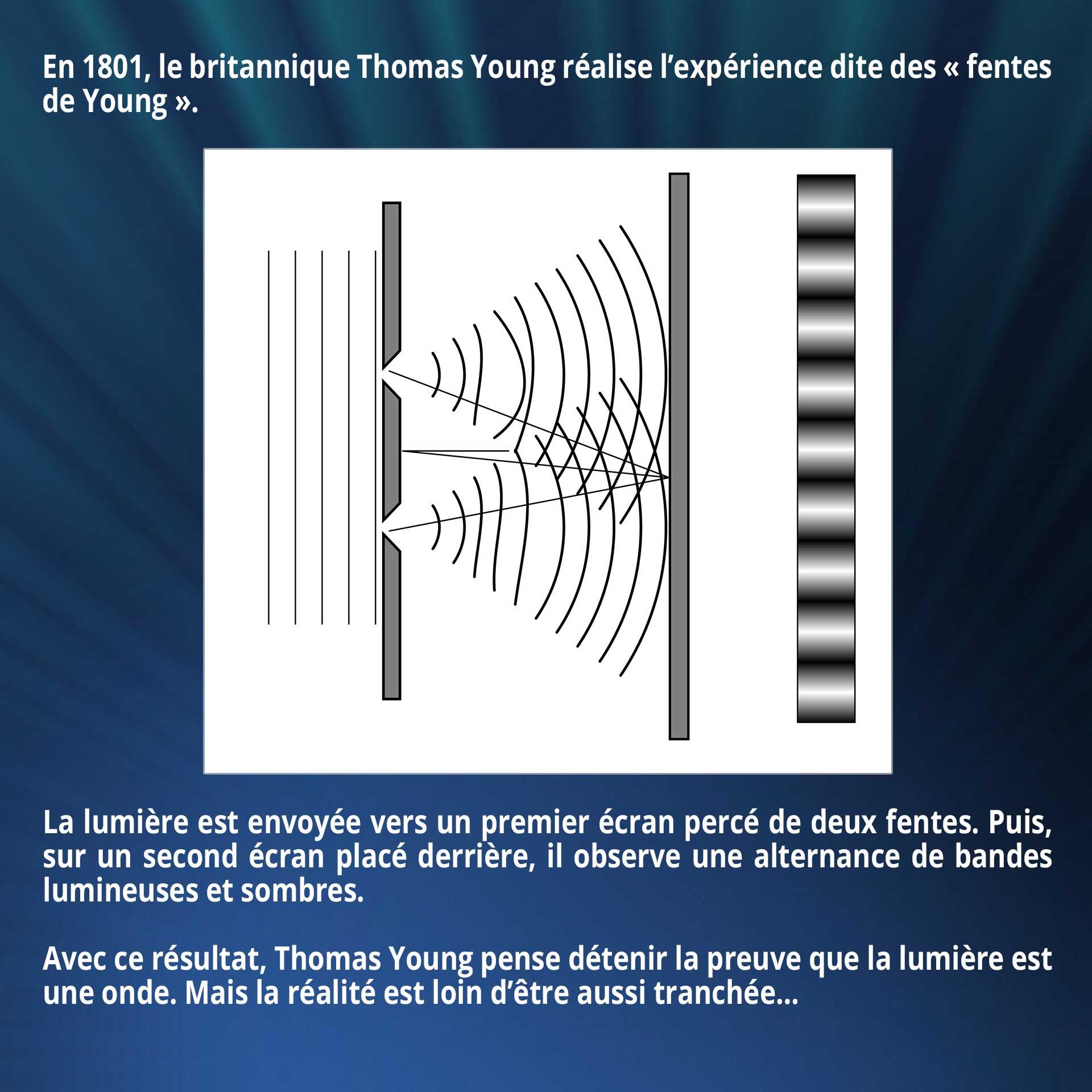 En 1801, le britannique Thomas Young réalise l'expérience dite des « fentes de Young ». La lumière est envoyée vers un premier écran percé de deux fentes. Puis, sur un second écran placé derrière, il observe une alternance de bandes lumineuses et sombres. Avec ce résultat, Thomas Young pense détenir la preuve que la lumière est une onde. Mais la réalité est loin d'être aussi tranchée…