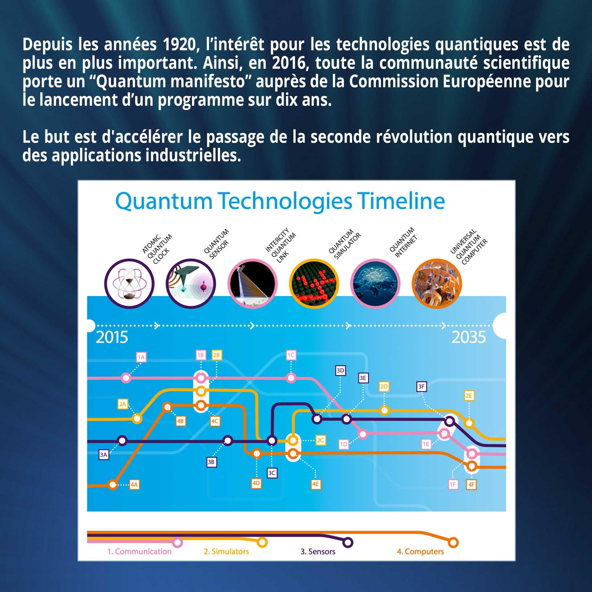 """Depuis les années 1920, l'intérêt pour les technologies quantiques est de plus en plus important. Ainsi, en 2016, toute la communauté scientifique porte un """"Quantum manifesto"""" auprès de la Commission Européenne pour le lancement d'un programme sur dix ans. Le but est d'accélérer le passage de la seconde révolution quantique vers des applications industrielles."""